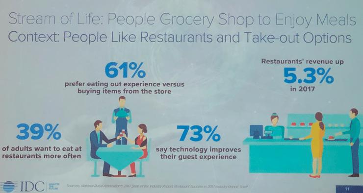O futuro do supermercado NRF