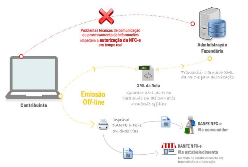 contingencia offline da NFCe