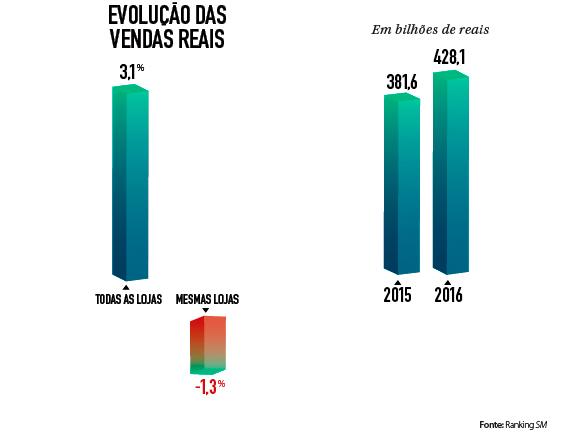 Varejo alimentar teve queda de 1,3% em mesmas lojas no ano passado